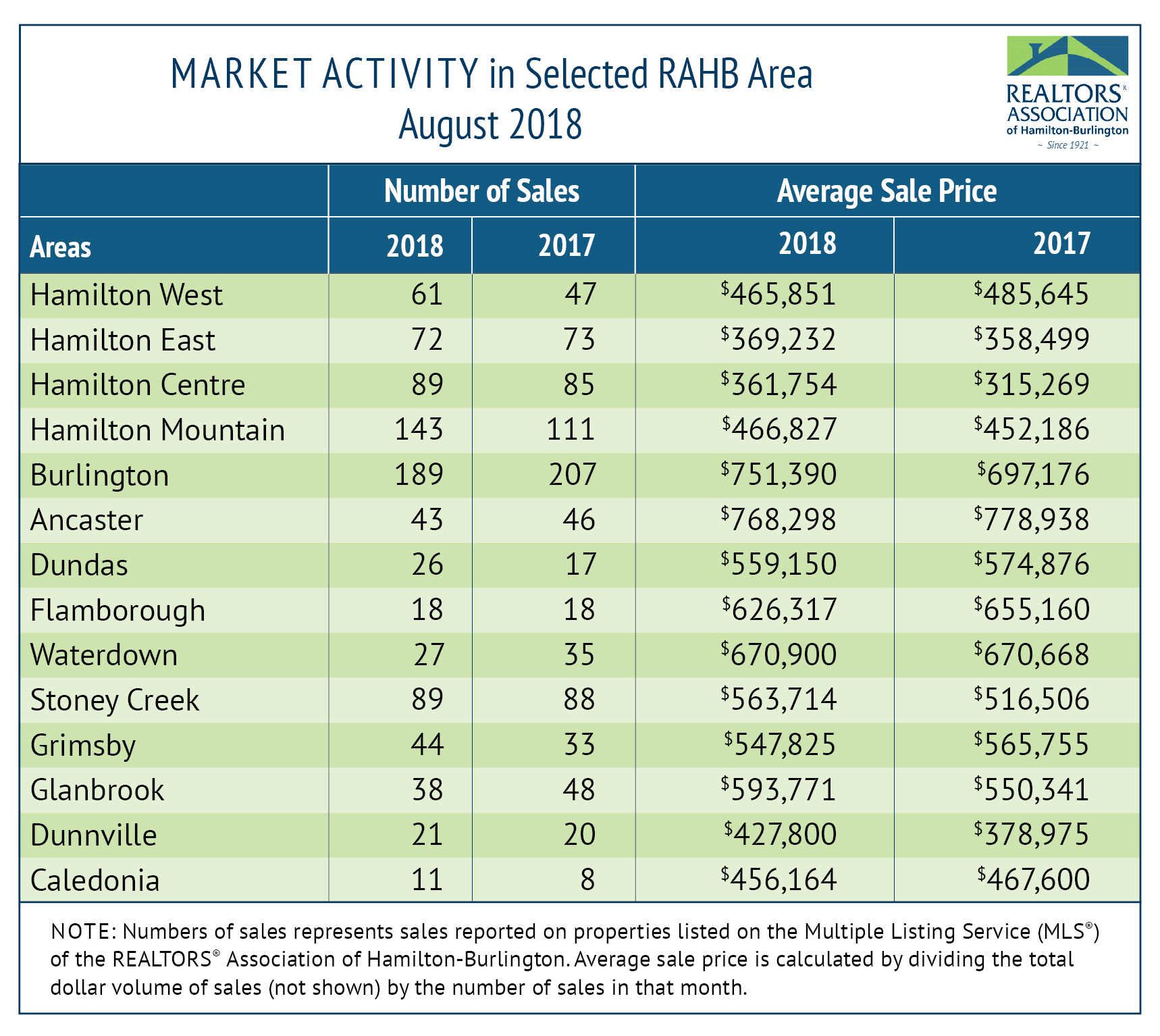RAHB Marketing Activity Chart Aug 2018