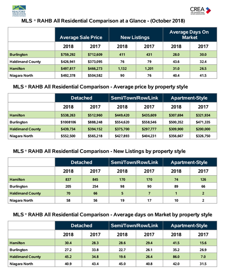 all-residential-comparision-at-a-glance-oct-18