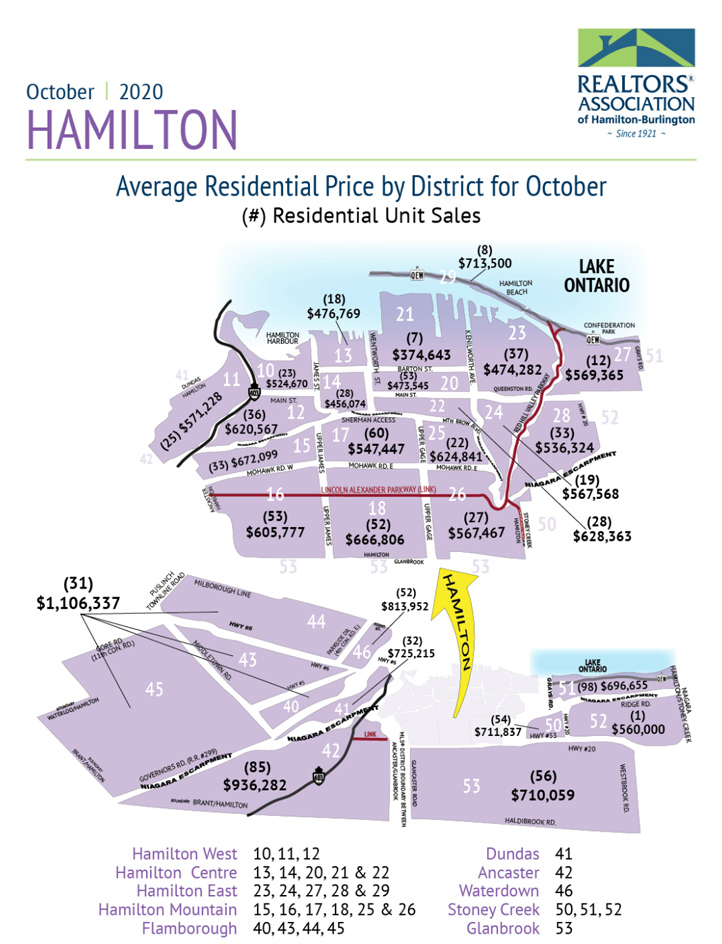 average-price-by-district-oct-2020
