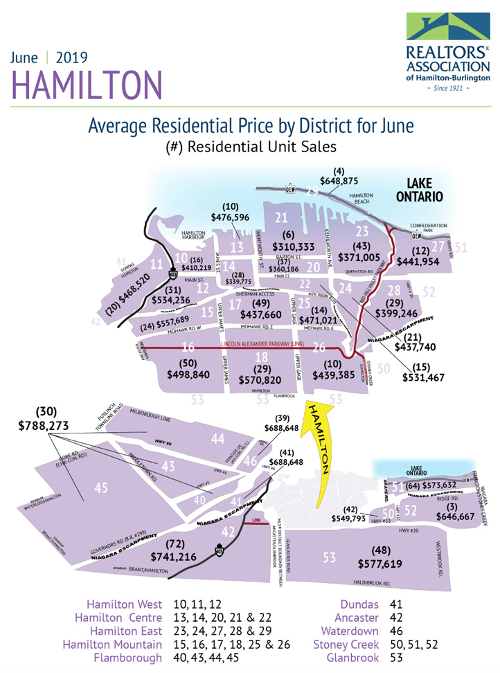 Average Residential Price by District for June