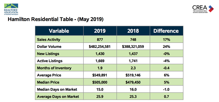 Hamilton Residential Table May 2019