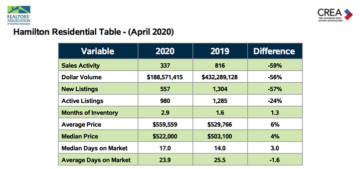 hamilton-residential-table-april-2020