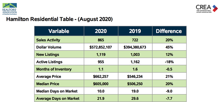 hamilton-residential-table-aug-2020