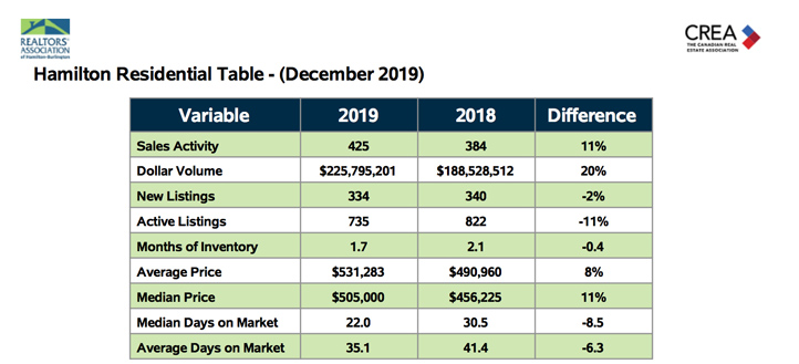 hamilton-residential-table-dec-20192