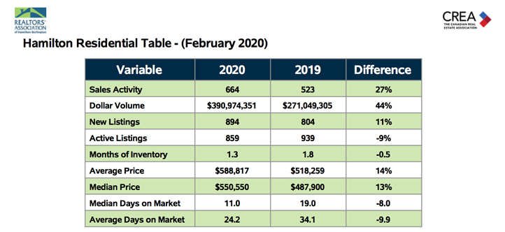 hamilton-residential-table-feb-2020