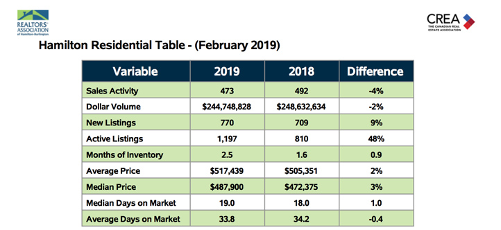 hamilton-residential-table-feb2019