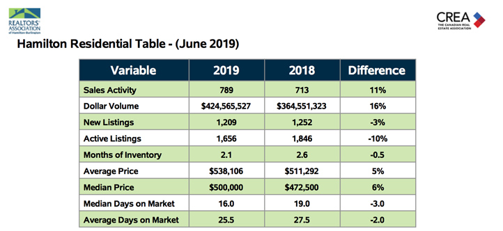 Hamilton Residential Table for June