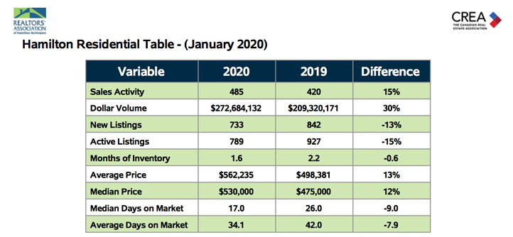 hamilton-residential-table-jan-2020