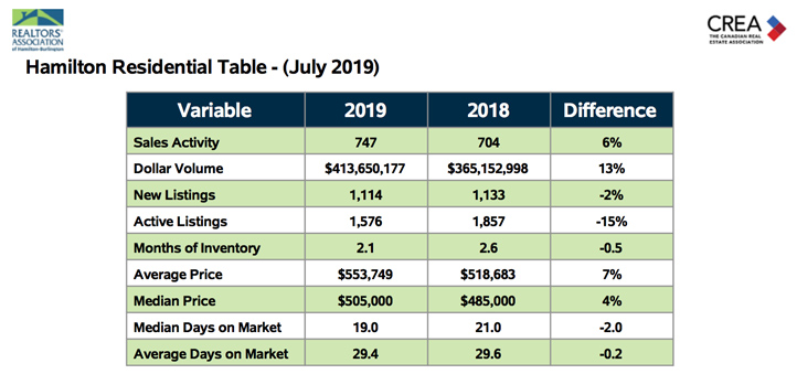 Hamilton Residential Table July 2019