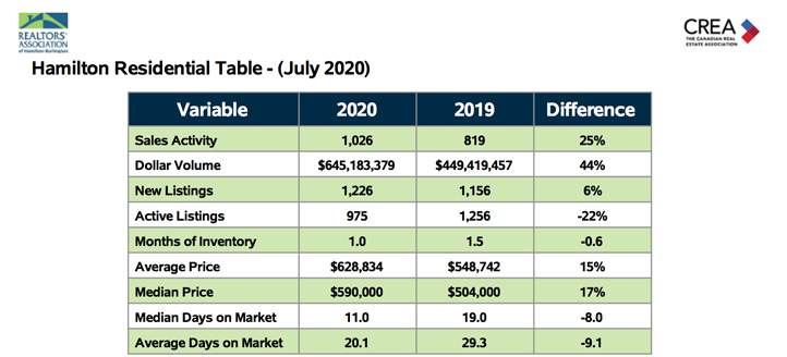 hamilton-residential-table-july-2020