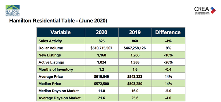hamilton-residential-table-june-2020-3