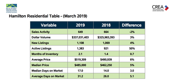 hamilton-residential-table-march-2019