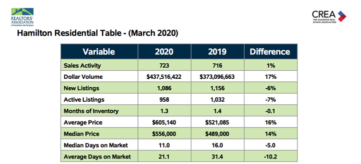 hamilton-residential-table-march-2020