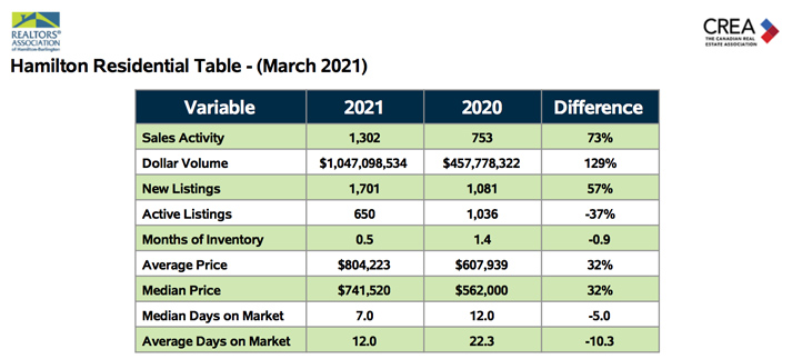 hamilton-residential-table-march-2021