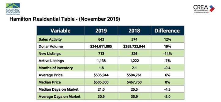 hamilton-residential-table-november-2019