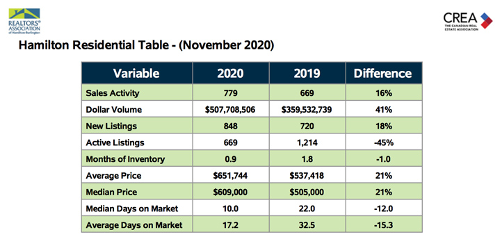 hamilton-residential-table-november-2020