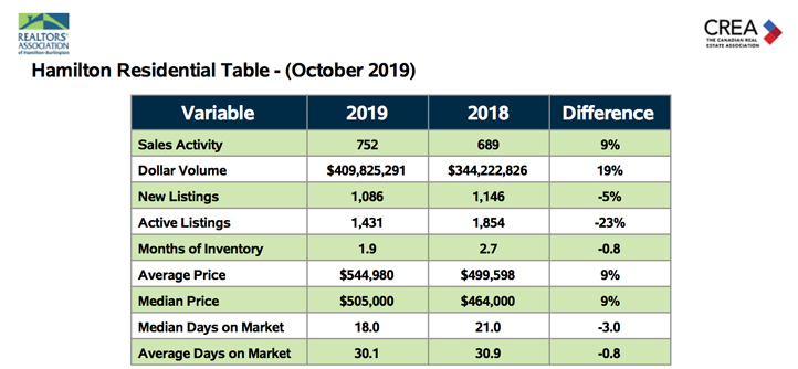 Hamilton Residential Table Oct 2019