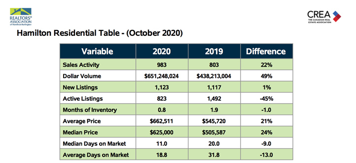 hamilton-residential-table-oct-2020