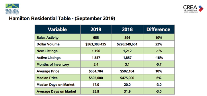 hamilton-residential-table-sept-2019