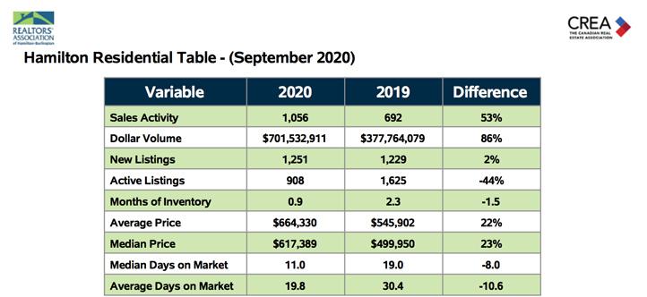 hamilton-residential-table-sept-2020