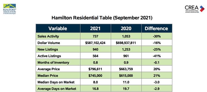 hamilton-residential-table-sept-2021
