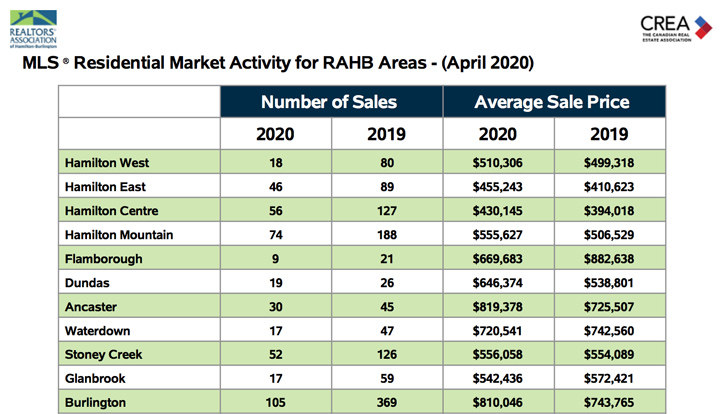 residential-market-activity-for-rahb-area-april-2020