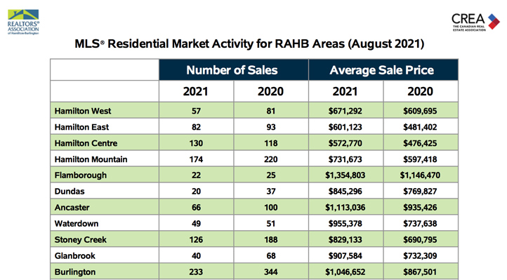 residential-market-activity-for-rahb-areas-aug-2021