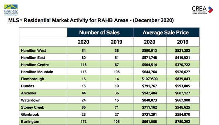 residential-market-activity-for-rahb-areas-dec-2020