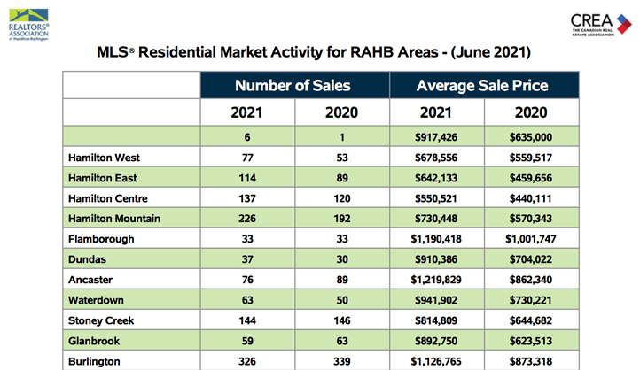 residential-market-activity-for-rahb-areas-june-2021