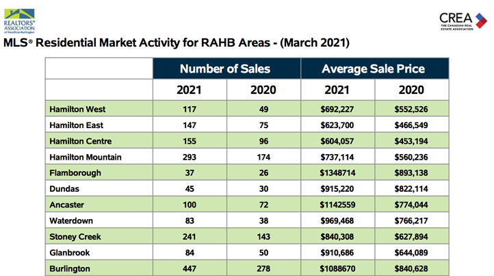 residential-market-activity-for-rahb-areas-march-2021