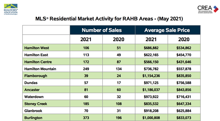 residential-market-activity-for-rahb-areas-may-2021