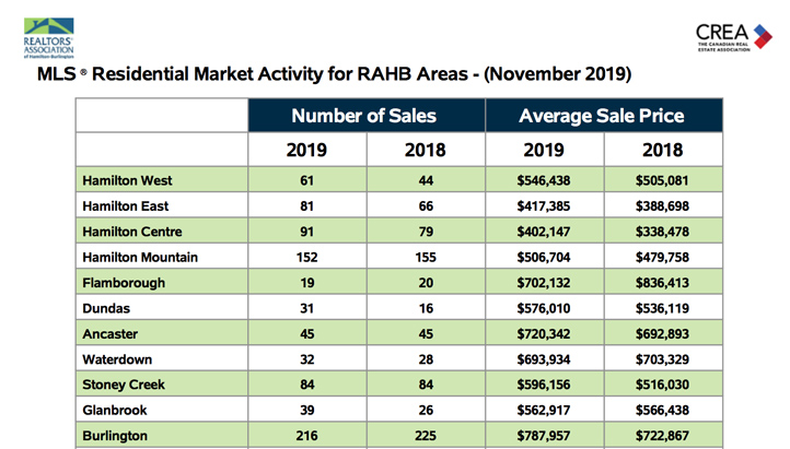 residential-market-activity-for-rahb-areas-november-2019