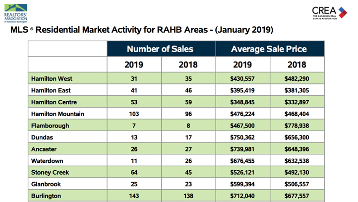residential-market-activity-jan19