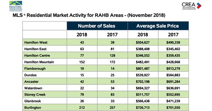 residential-market-activity-nov-2018