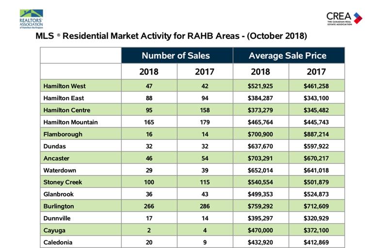 residential-market-activity-oct-2018-ham