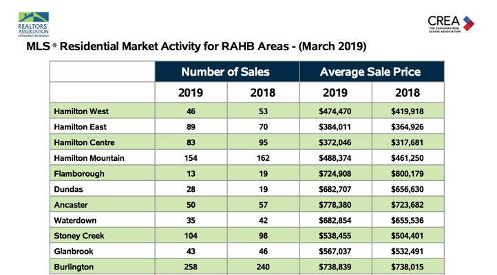 residential-market-activity-rahb-areas-march-2019