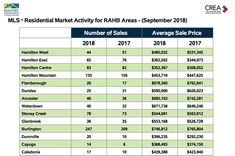 Residential Market Activity RAHB areas Oct 2018